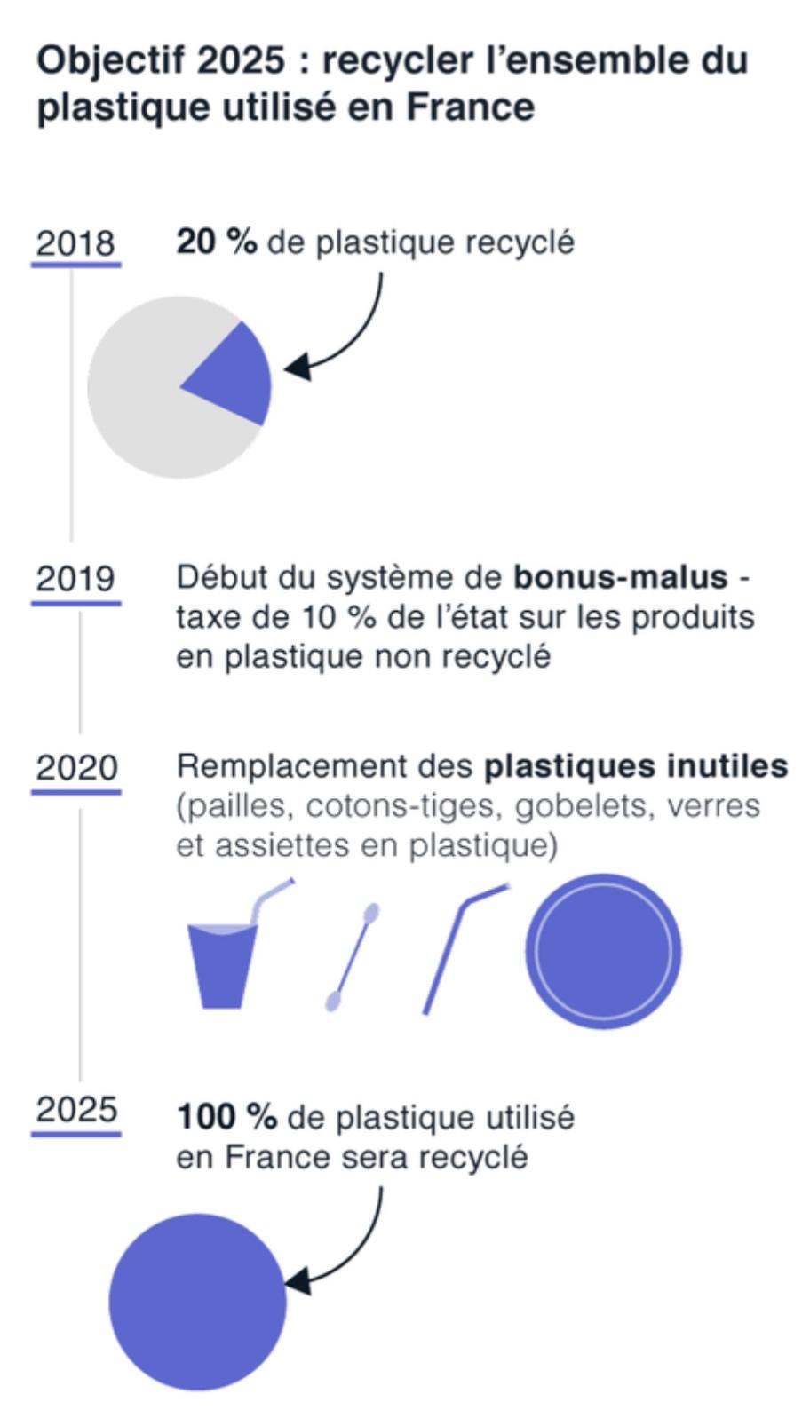Triman, le recyclage du plastique d'ici 2025, une source lemonde.fr